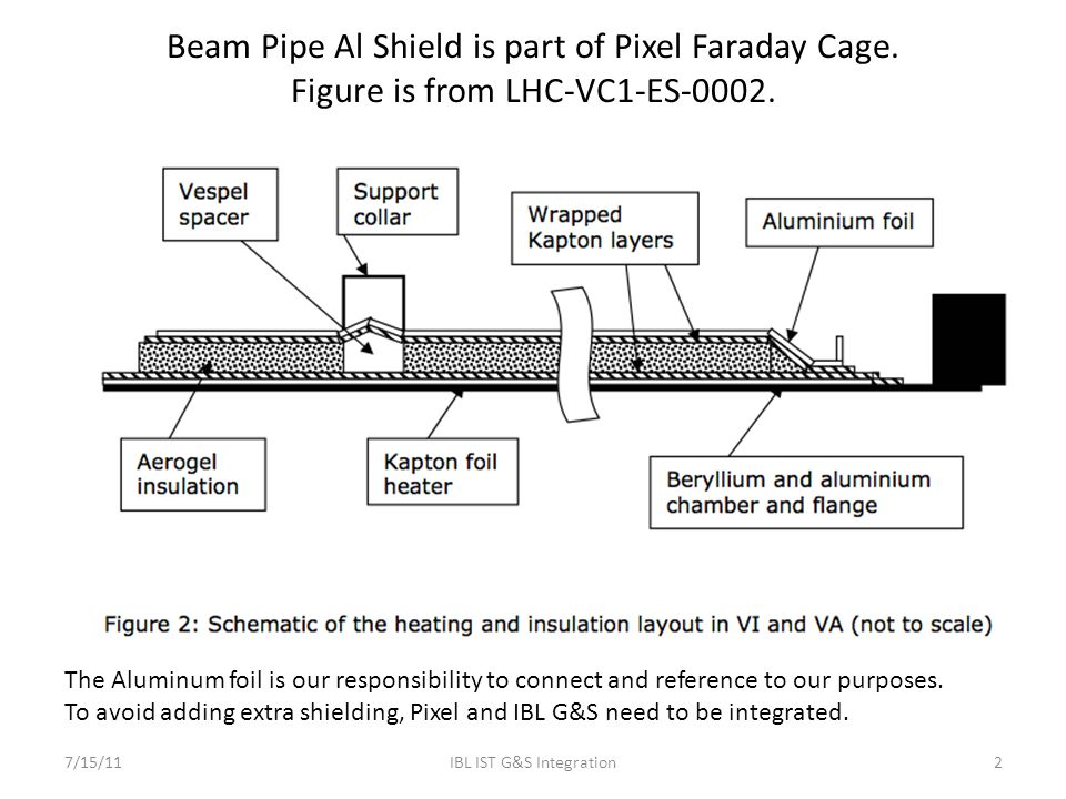 7/15/11IBL IST G&S Integration2 Beam Pipe Al Shield is part of Pixel Faraday Cage. Figure is from LHC-VC1-ES-0002. The Aluminum foil is our responsibi