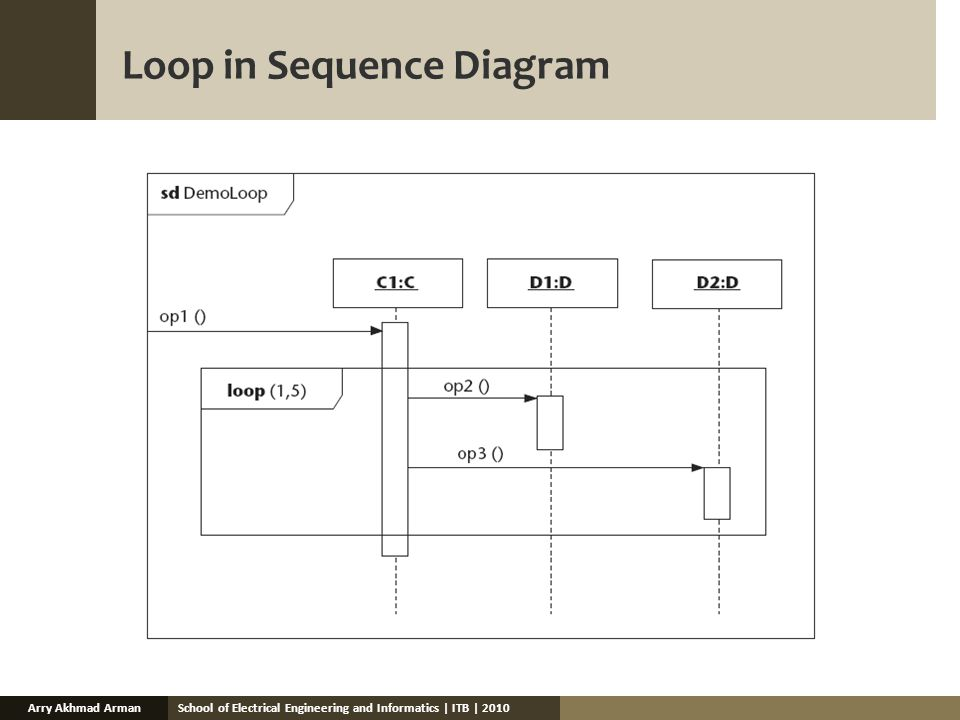 School of Electrical Engineering and Informatics | ITB | 2010Arry Akhmad Arman Loop in Sequence Diagram