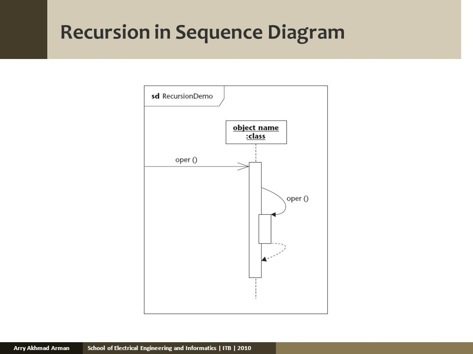 School of Electrical Engineering and Informatics | ITB | 2010Arry Akhmad Arman Recursion in Sequence Diagram
