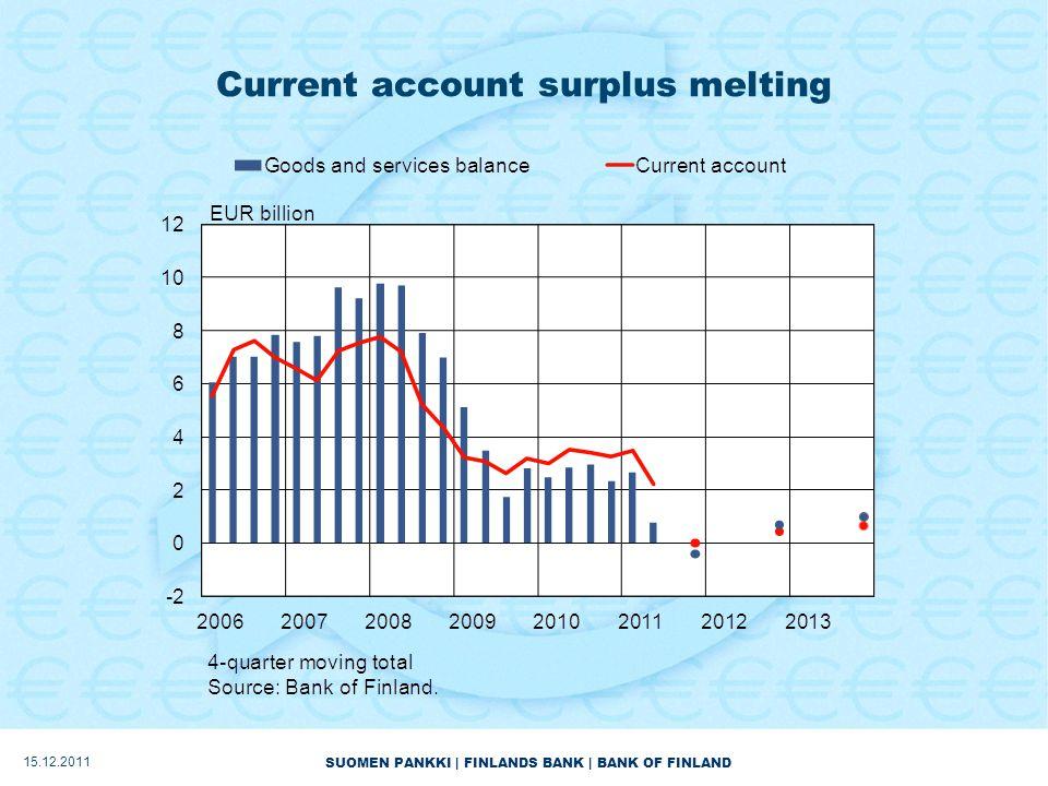 SUOMEN PANKKI | FINLANDS BANK | BANK OF FINLAND Current account surplus melting 15.12.2011