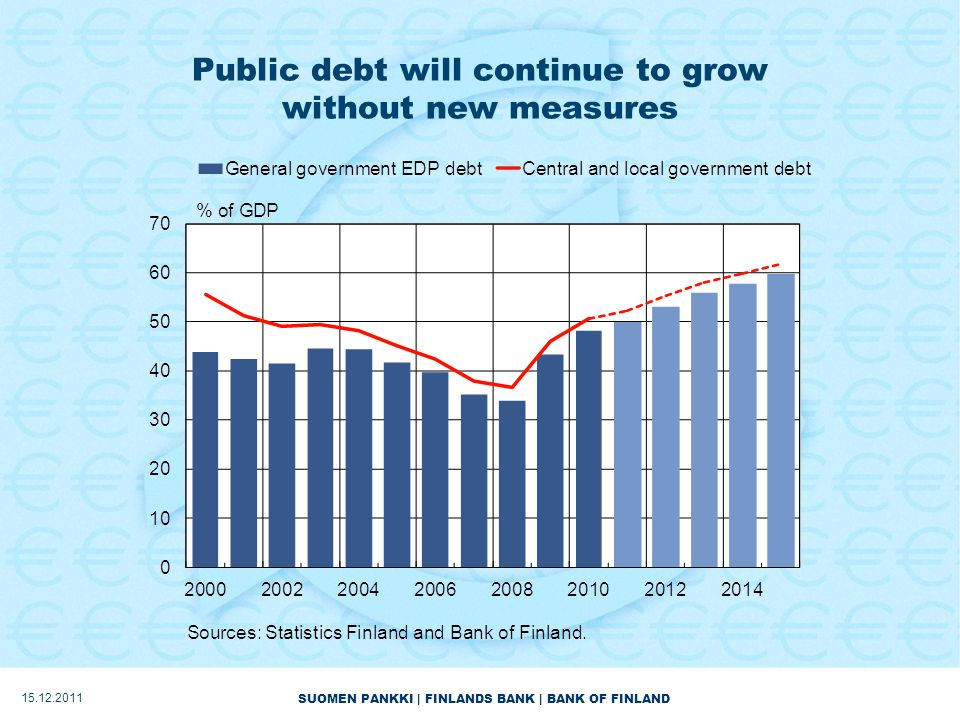 SUOMEN PANKKI | FINLANDS BANK | BANK OF FINLAND Public debt will continue to grow without new measures 15.12.2011