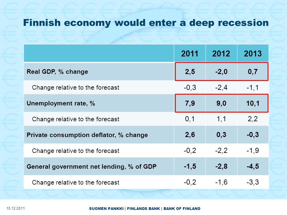 SUOMEN PANKKI | FINLANDS BANK | BANK OF FINLAND Finnish economy would enter a deep recession 201120122013 Real GDP, % change 2,5-2,00,7 Change relative to the forecast -0,3-2,4-1,1 Unemployment rate, % 7,99,010,1 Change relative to the forecast 0,11,12,2 Private consumption deflator, % change 2,60,3-0,3 Change relative to the forecast -0,2-2,2-1,9 General government net lending, % of GDP -1,5-2,8-4,5 Change relative to the forecast -0,2-1,6-3,3 15.12.2011