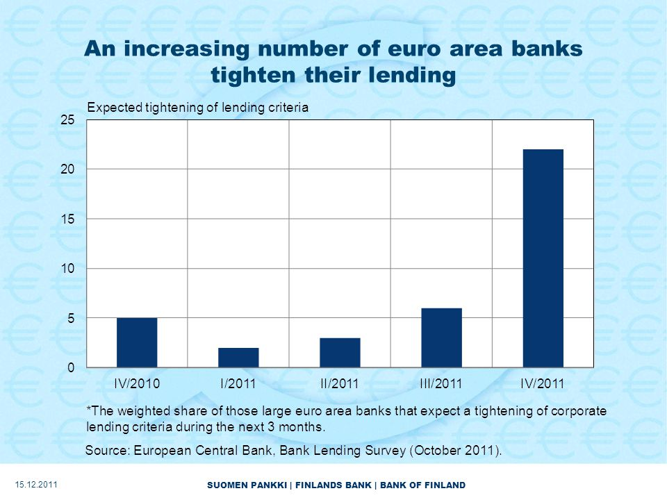 SUOMEN PANKKI | FINLANDS BANK | BANK OF FINLAND An increasing number of euro area banks tighten their lending 15.12.2011