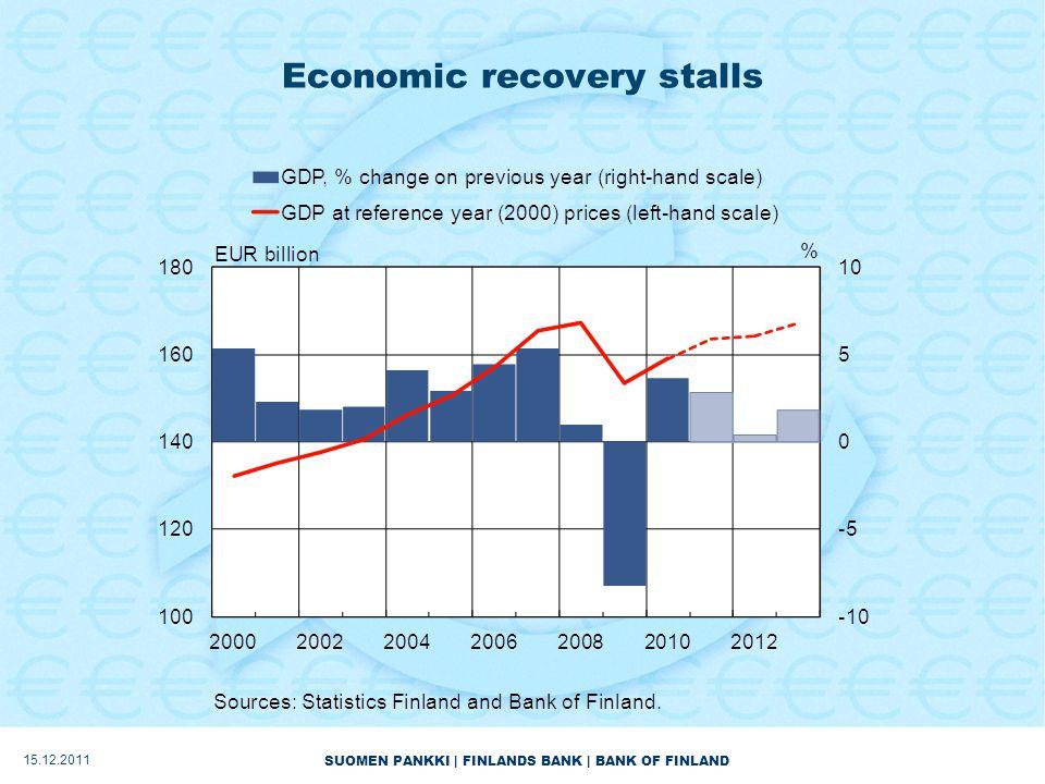 SUOMEN PANKKI | FINLANDS BANK | BANK OF FINLAND Economic recovery stalls 15.12.2011