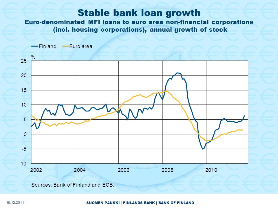 SUOMEN PANKKI | FINLANDS BANK | BANK OF FINLAND Stable bank loan growth Euro-denominated MFI loans to euro area non-financial corporations (incl.