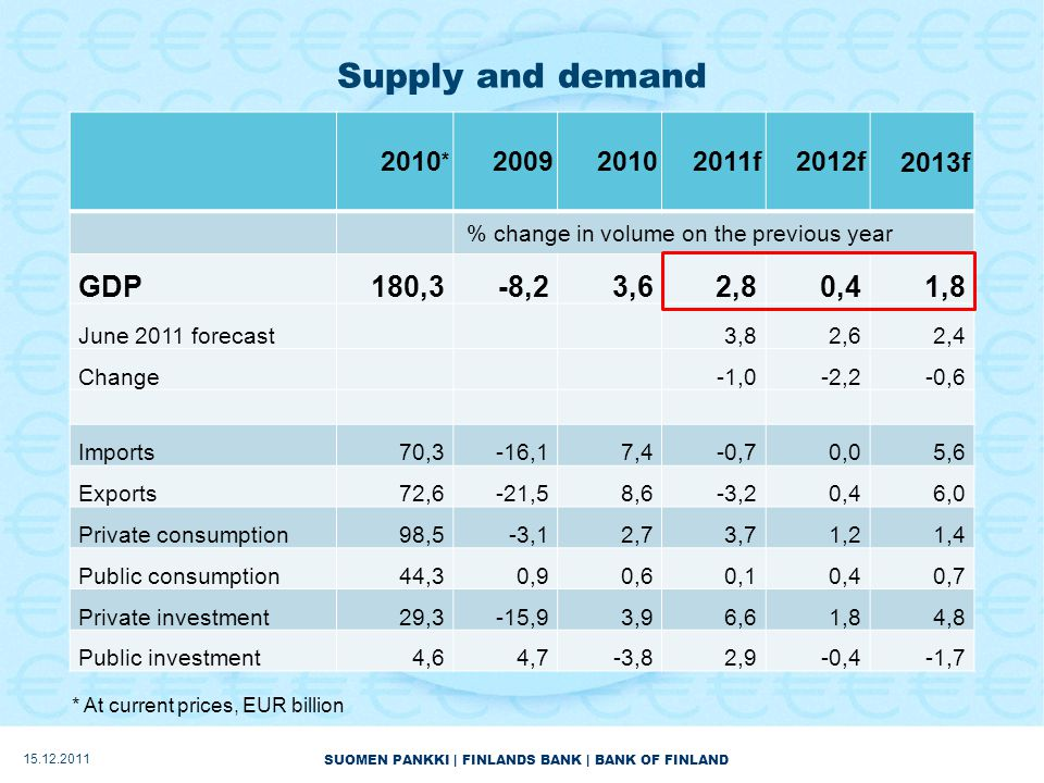 SUOMEN PANKKI | FINLANDS BANK | BANK OF FINLAND Supply and demand 15.12.2011 * At current prices, EUR billion 2010 * 200920102011f2012f2013f % change in volume on the previous year GDP180,3-8,23,62,80,41,8 June 2011 forecast3,82,62,4 Change-1,0-2,2-0,6 Imports70,3-16,17,4-0,70,05,6 Exports72,6-21,58,6-3,20,46,0 Private consumption98,5-3,12,73,71,21,4 Public consumption44,30,90,60,10,40,7 Private investment29,3-15,93,96,61,84,8 Public investment4,64,7-3,82,9-0,4-1,7