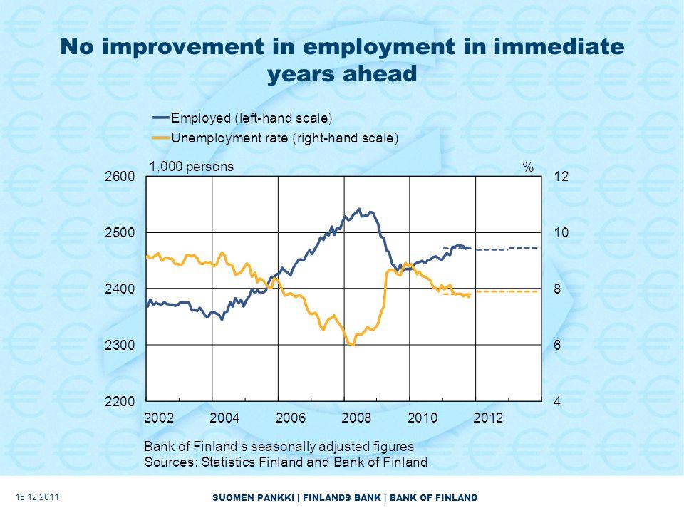 SUOMEN PANKKI | FINLANDS BANK | BANK OF FINLAND No improvement in employment in immediate years ahead 15.12.2011