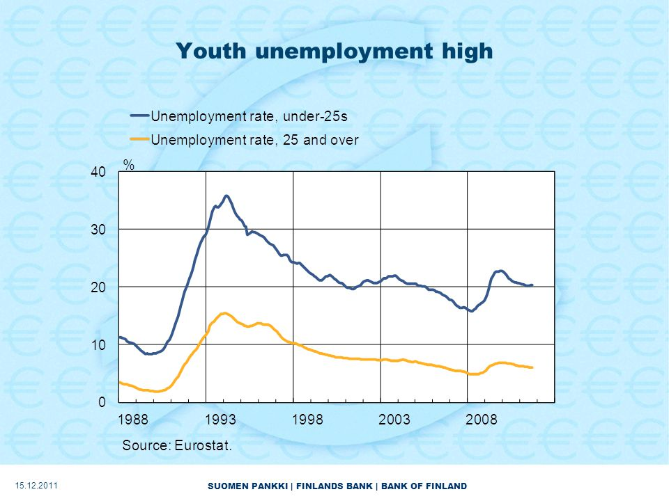SUOMEN PANKKI | FINLANDS BANK | BANK OF FINLAND Youth unemployment high 15.12.2011