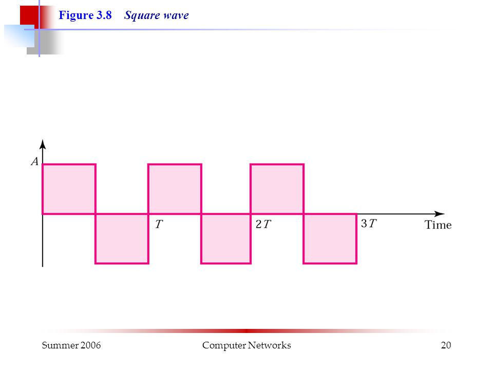 Summer 2006Computer Networks20 Figure 3.8 Square wave