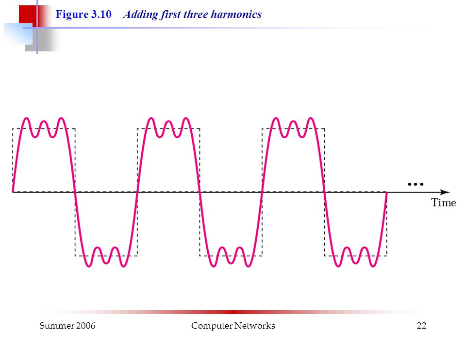 Summer 2006Computer Networks22 Figure 3.10 Adding first three harmonics