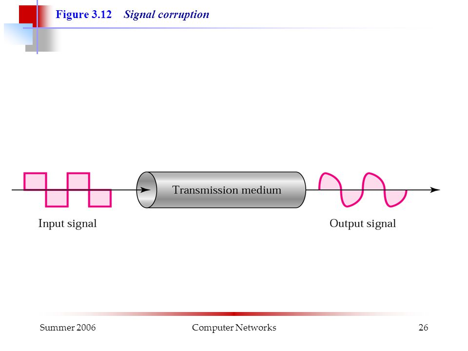 Summer 2006Computer Networks26 Figure 3.12 Signal corruption