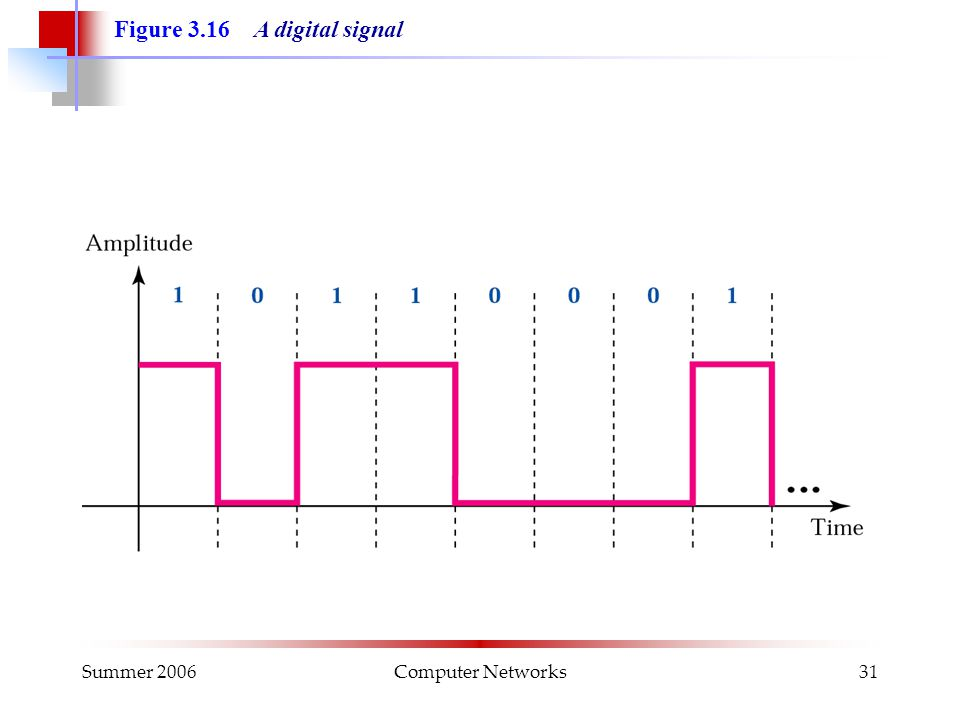 Summer 2006Computer Networks31 Figure 3.16 A digital signal