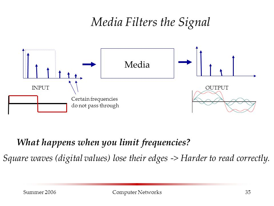 Summer 2006Computer Networks35 Media Filters the Signal Media INPUTOUTPUT Certain frequencies do not pass through What happens when you limit frequenc