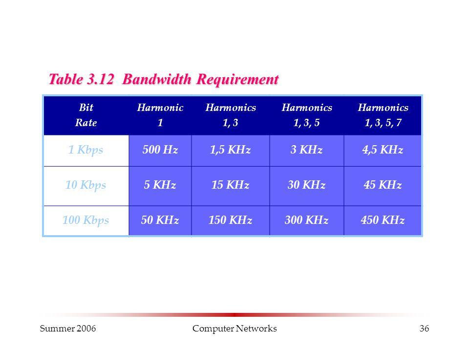 Summer 2006Computer Networks36 Table 3.12 Bandwidth Requirement Bit Rate Harmonic 1 Harmonics 1, 3 Harmonics 1, 3, 5 Harmonics 1, 3, 5, 7 1 Kbps500 Hz1,5 KHz3 KHz4,5 KHz 10 Kbps5 KHz15 KHz30 KHz45 KHz 100 Kbps50 KHz150 KHz300 KHz450 KHz
