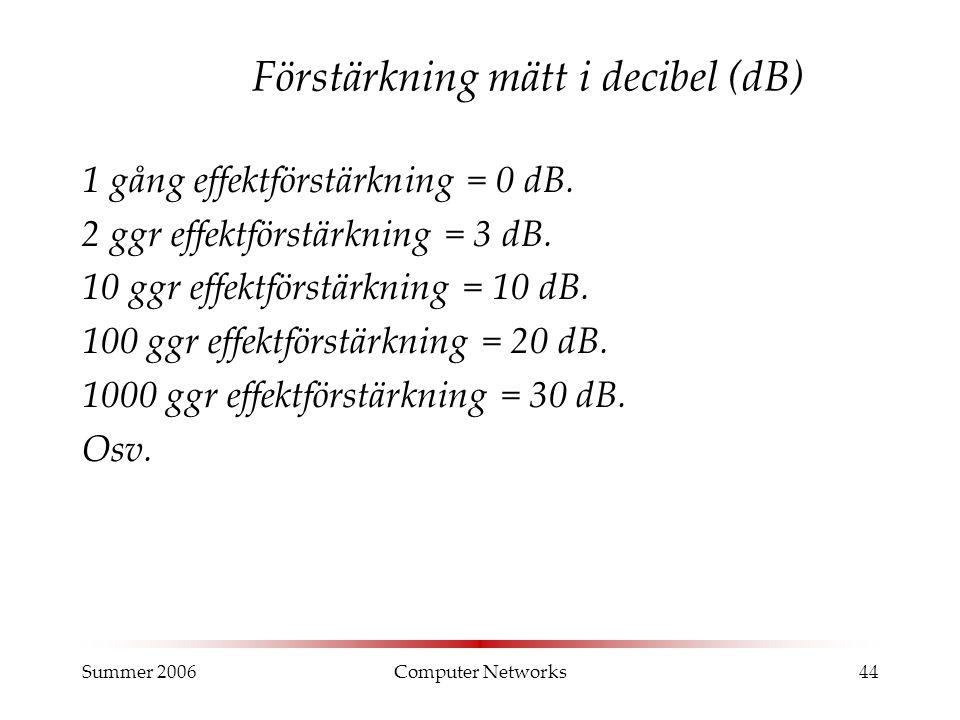 Summer 2006Computer Networks44 Förstärkning mätt i decibel (dB) 1 gång effektförstärkning = 0 dB.
