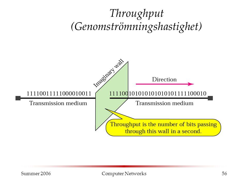 Summer 2006Computer Networks56 Throughput (Genomströmningshastighet)