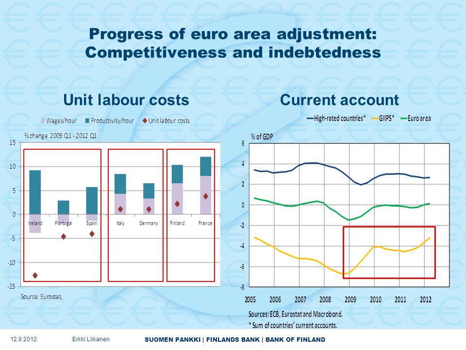 SUOMEN PANKKI | FINLANDS BANK | BANK OF FINLAND Progress of euro area adjustment: Competitiveness and indebtedness Unit labour costsCurrent account 12.9.2012Erkki Liikanen