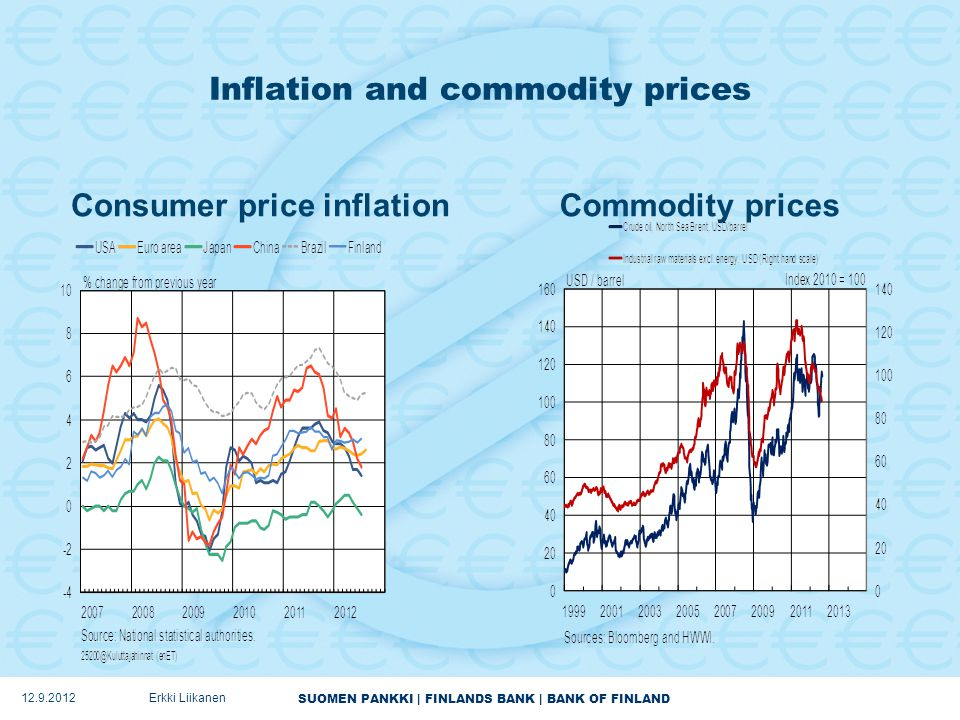 SUOMEN PANKKI | FINLANDS BANK | BANK OF FINLAND Inflation and commodity prices Consumer price inflationCommodity prices 12.9.2012Erkki Liikanen