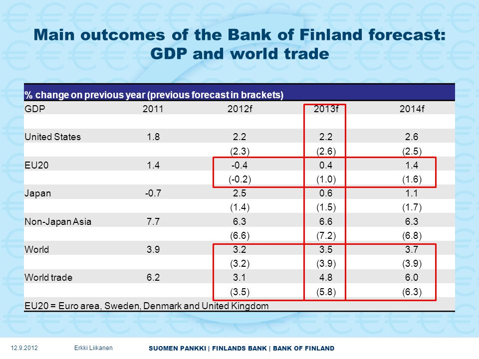 SUOMEN PANKKI | FINLANDS BANK | BANK OF FINLAND Main outcomes of the Bank of Finland forecast: GDP and world trade % change on previous year (previous forecast in brackets) GDP20112012f2013f2014f United States1.82.2 2.6 (2.3)(2.6)(2.5) EU201.4-0.40.41.4 (-0.2)(1.0)(1.6) Japan-0.72.50.61.1 (1.4)(1.5)(1.7) Non-Japan Asia7.76.36.66.3 (6.6)(7.2)(6.8) World3.93.23.53.7 (3.2)(3.9) World trade6.23.14.86.0 (3.5)(5.8)(6.3) EU20 = Euro area, Sweden, Denmark and United Kingdom 12.9.2012Erkki Liikanen