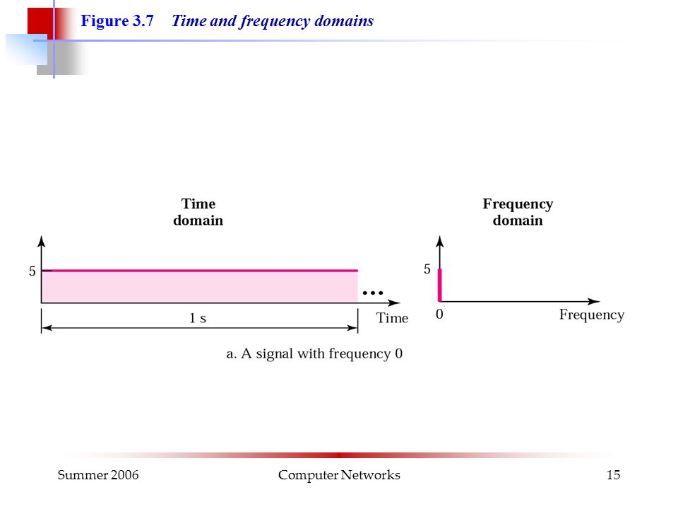 Summer 2006Computer Networks15 Figure 3.7 Time and frequency domains