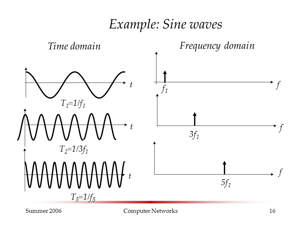 Summer 2006Computer Networks16 Example: Sine waves Time domain t t t f f T 1 =1/f 1 T 5 =1/f 5 T 2 =1/3f 1 3f 1 5f 1 Frequency domain f f1f1