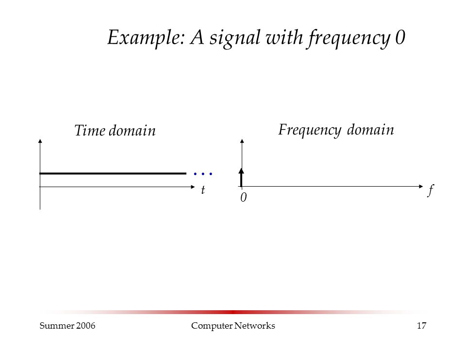 Summer 2006Computer Networks17 Example: A signal with frequency 0 Time domain t Frequency domain f 0...