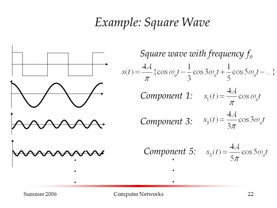 Summer 2006Computer Networks22 Example: Square Wave Square wave with frequency f o Component 1: Component 5: Component 3:............