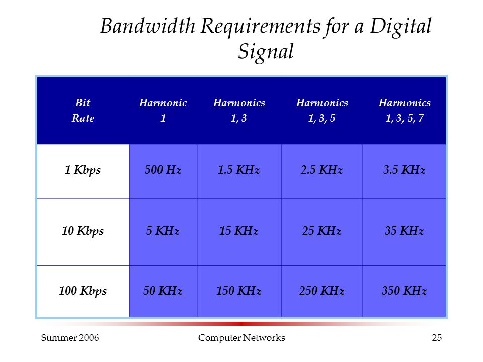 Summer 2006Computer Networks25 Bandwidth Requirements for a Digital Signal Bit Rate Harmonic 1 Harmonics 1, 3 Harmonics 1, 3, 5 Harmonics 1, 3, 5, 7 1