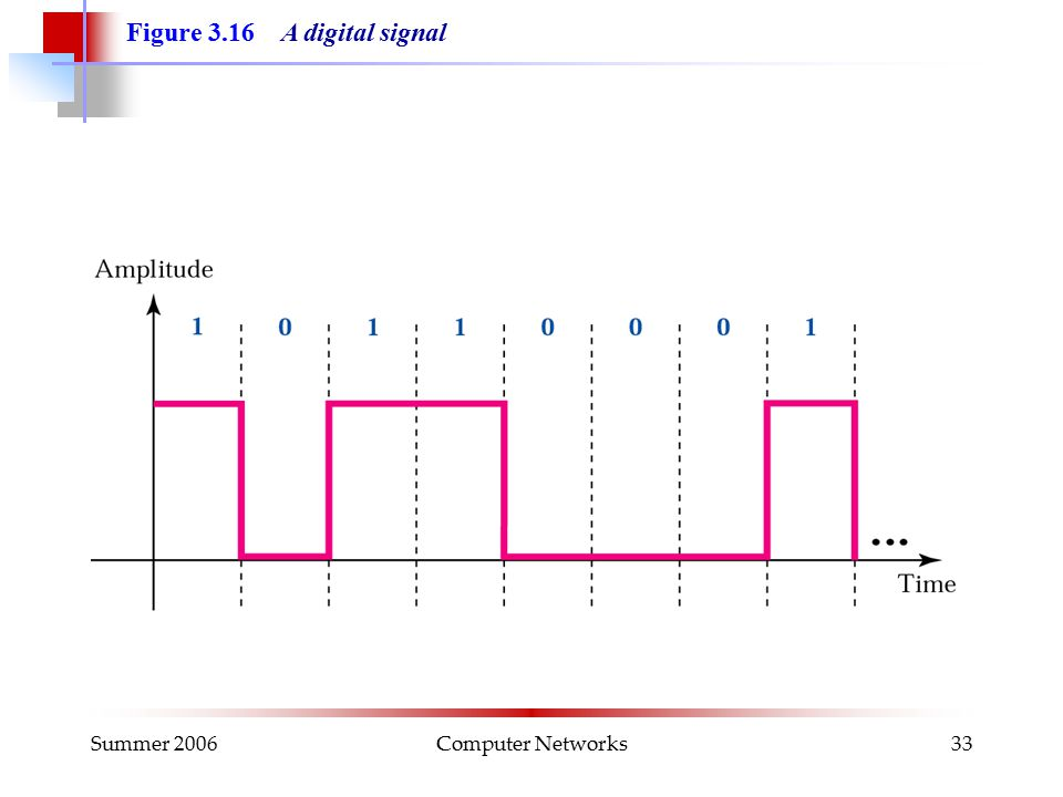 Summer 2006Computer Networks33 Figure 3.16 A digital signal