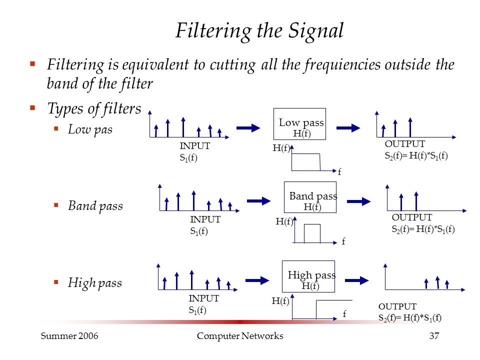 Summer 2006Computer Networks37 Filtering the Signal  Filtering is equivalent to cutting all the frequiencies outside the band of the filter High pass INPUT S 1 (f) H(f) OUTPUT S 2 (f)= H(f)*S 1 (f) Low pass INPUT S 1 (f) H(f) f OUTPUT S 2 (f)= H(f)*S 1 (f) Band pass INPUT S 1 (f) H(f) OUTPUT S 2 (f)= H(f)*S 1 (f)  Types of filters  Low pas  Band pass  High pass f f