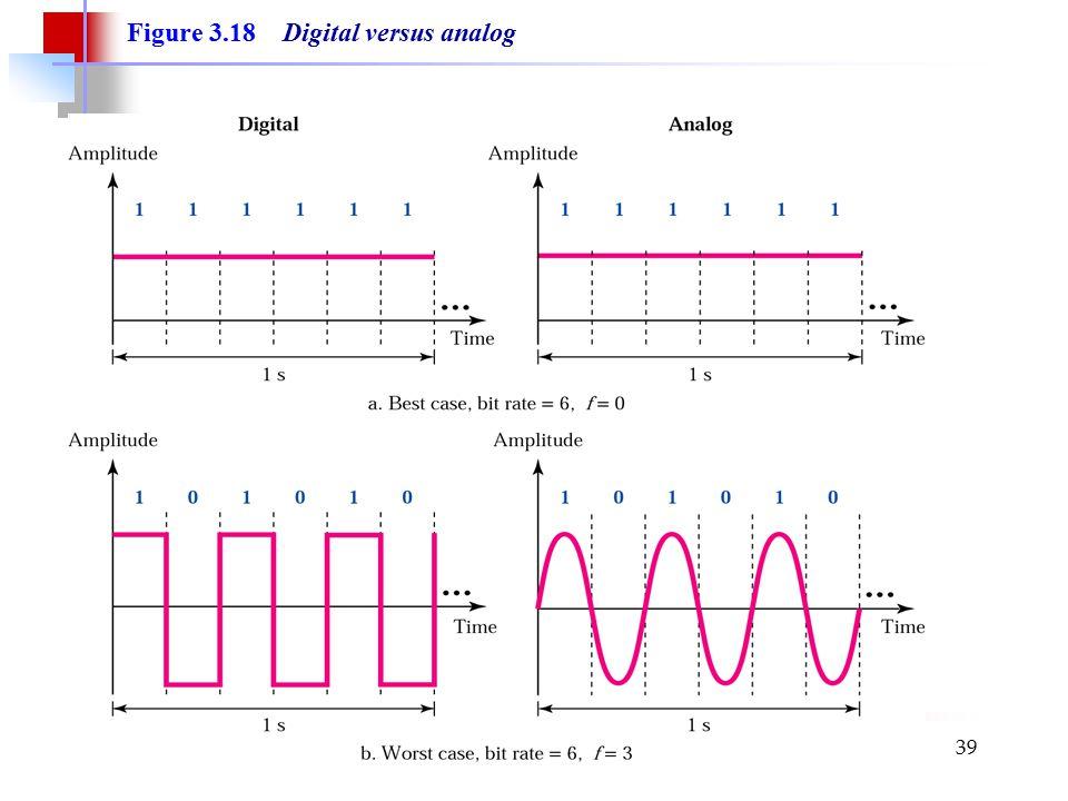 Summer 2006Computer Networks39 Figure 3.18 Digital versus analog