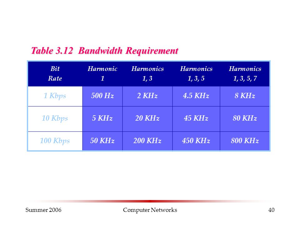Summer 2006Computer Networks40 Table 3.12 Bandwidth Requirement Bit Rate Harmonic 1 Harmonics 1, 3 Harmonics 1, 3, 5 Harmonics 1, 3, 5, 7 1 Kbps500 Hz