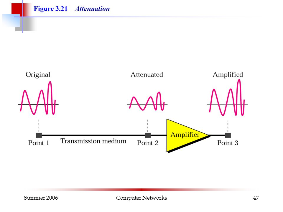 Summer 2006Computer Networks47 Figure 3.21 Attenuation
