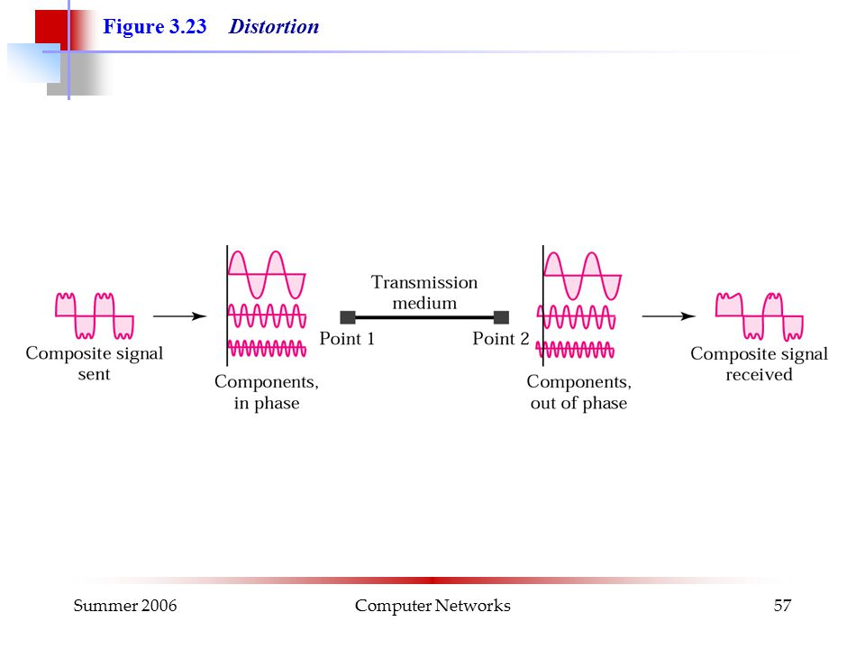 Summer 2006Computer Networks57 Figure 3.23 Distortion