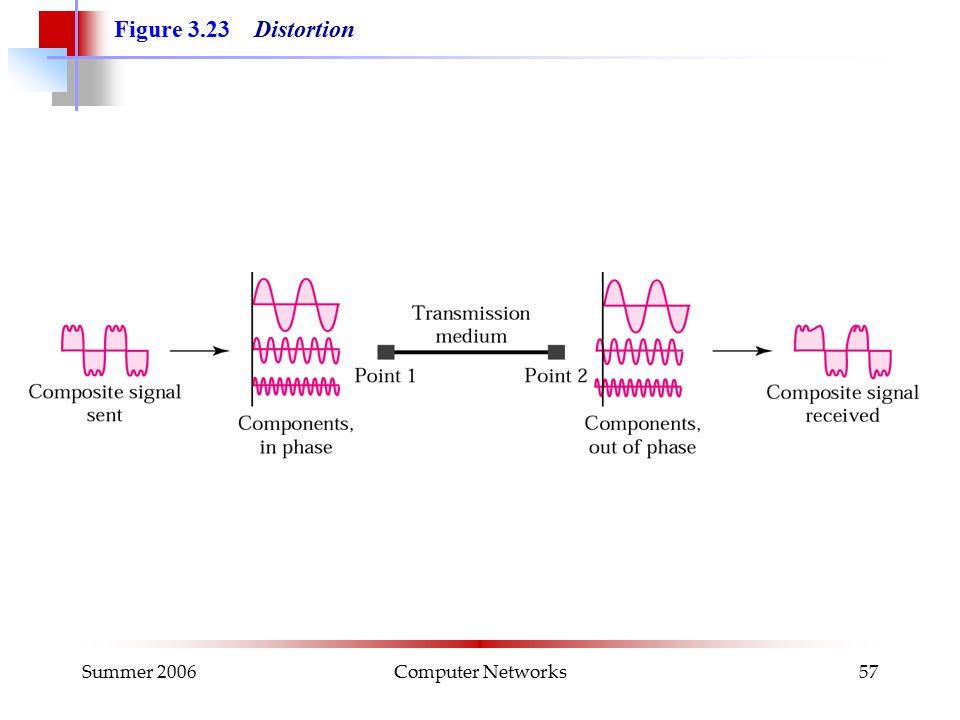 Summer 2006Computer Networks57 Figure 3.23 Distortion