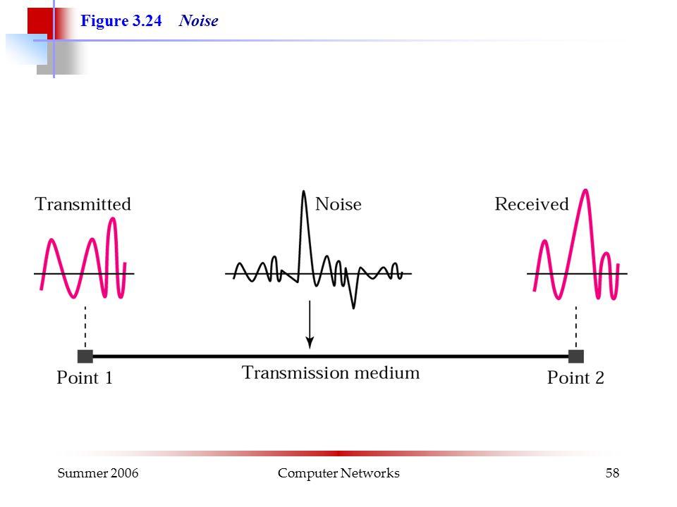 Summer 2006Computer Networks58 Figure 3.24 Noise
