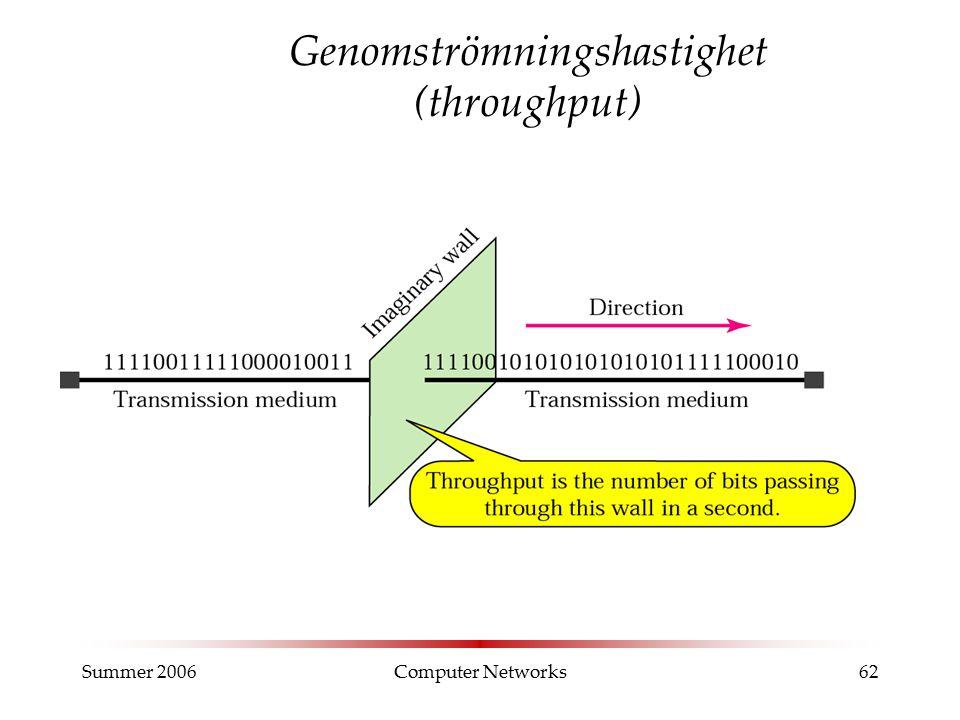 Summer 2006Computer Networks62 Genomströmningshastighet (throughput)