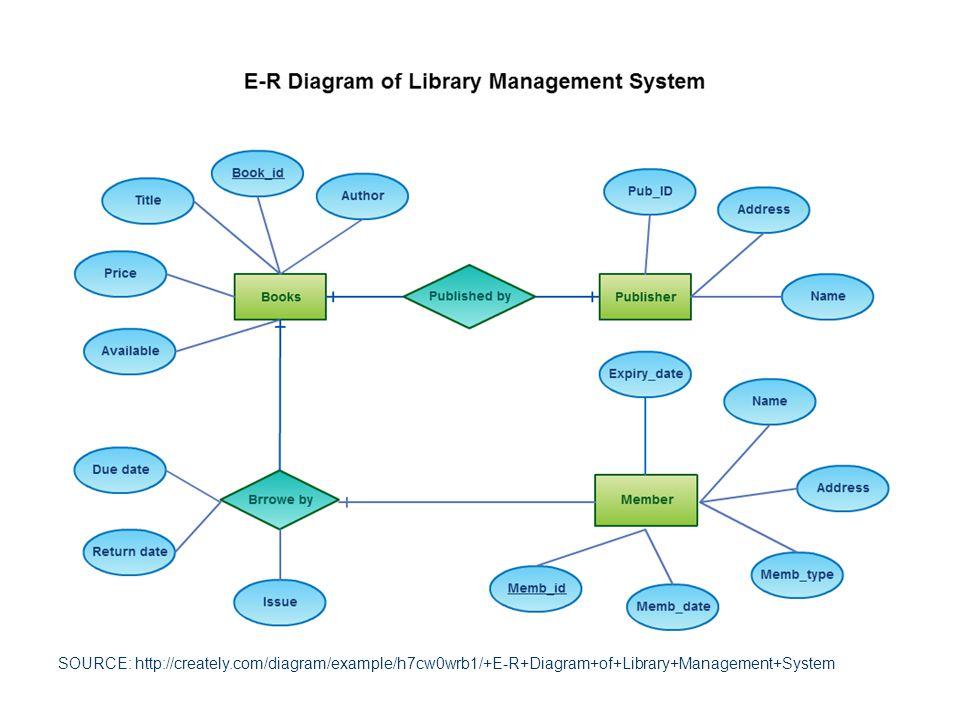 Proses Jasa: Layanan Perpustakaan Perjalanan ke Perpustakaan Pustakawan Memproses Peminjaman Koleksi Perjalanan Pulang Kembali, dan Mengembalikan Pinjaman Pustakwan Melaksanakan Jasa/Layanan Suatu saat pinjam koleksi lagi