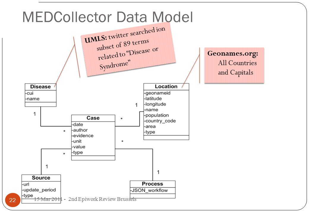 Geonames.org: All Countries and Capitals UMLS: twitter searched ion subset of 89 terms related to Disease or Syndrome MEDCollector Data Model 22 15 Mar 2011 - 2nd Epiwork Review Brussels