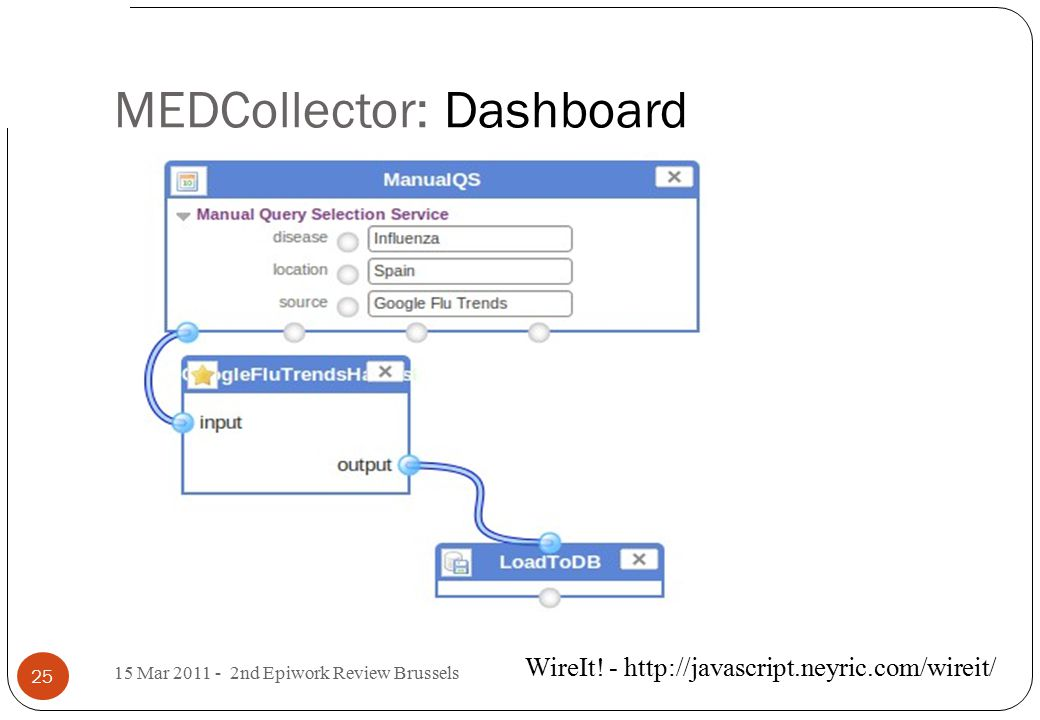 MEDCollector: Dashboard WireIt.