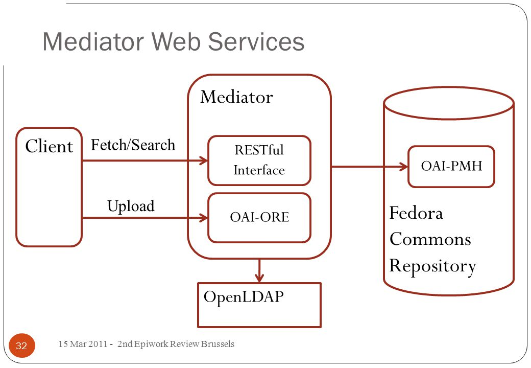 Mediator Web Services 15 Mar 2011 - 2nd Epiwork Review Brussels 32 OpenLDAP Mediator Client Fedora Commons Repository OAI-PMH RESTful Interface OAI-ORE Fetch/Search Upload