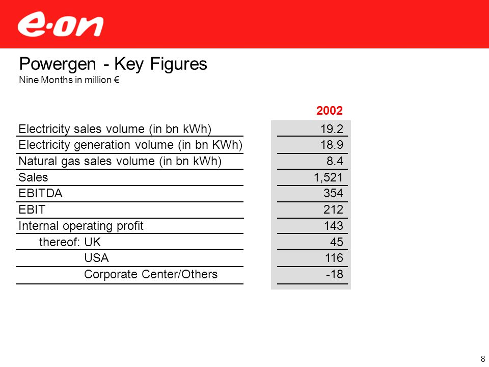 2002 19.2 18.9 8.4 1,521 354 212 143 45 116 -18 Powergen - Key Figures Nine Months in million € Electricity sales volume (in bn kWh) Electricity generation volume (in bn KWh) Natural gas sales volume (in bn kWh) Sales EBITDA EBIT Internal operating profit thereof: UK thereof: USA thereof: Corporate Center/Others 8