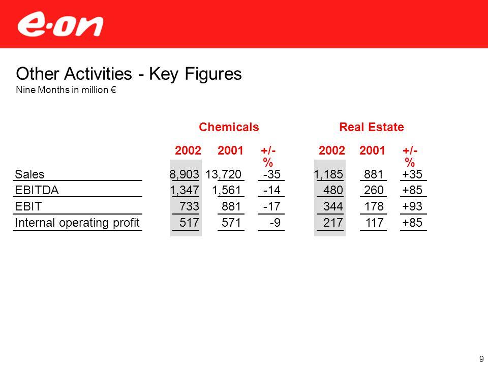 Other Activities - Key Figures Nine Months in million € Sales EBITDA EBIT Internal operating profit 9 Real Estate 1,185 480 344 217 881 260 178 117 20