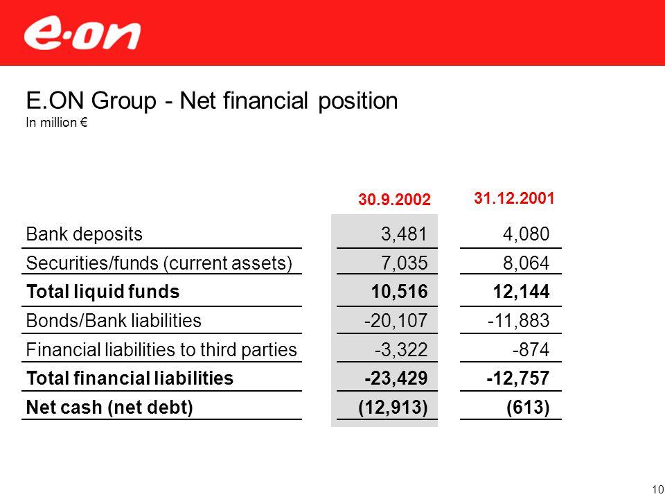 30.9.2002 3,481 7,035 10,516 -20,107 -3,322 -23,429 (12,913) 31.12.2001 E.ON Group - Net financial position In million € Bank deposits Securities/funds (current assets) Total liquid funds Bonds/Bank liabilities Financial liabilities to third parties Total financial liabilities Net cash (net debt) 4,080 8,064 12,144 -11,883 -874 -12,757 (613) 10