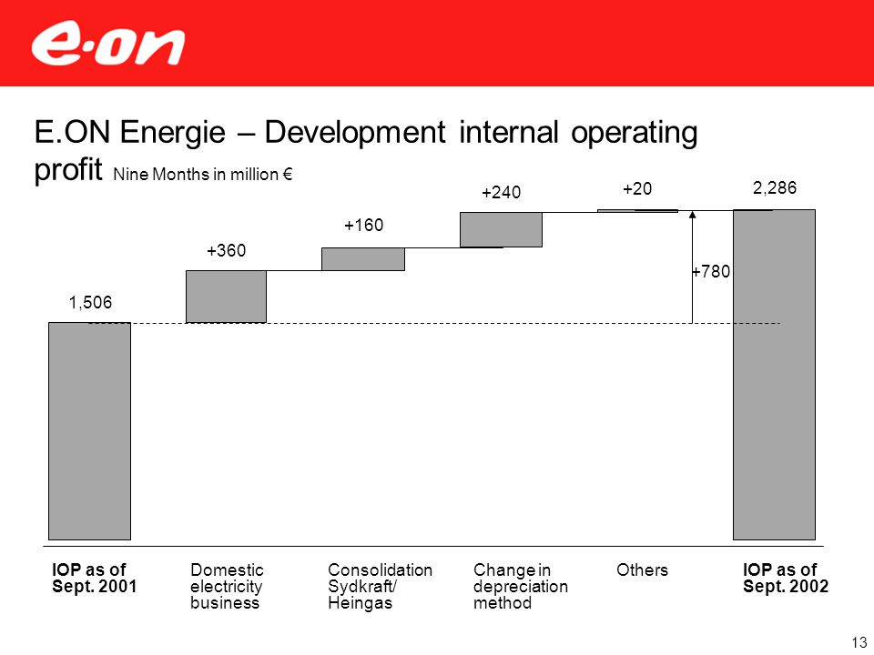 E.ON Energie – Development internal operating profit Nine Months in million € 13 IOP as of Sept.