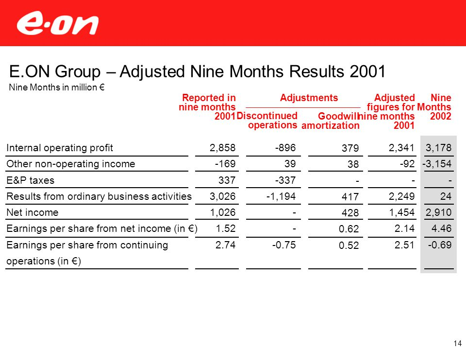 Nine Months 2002 3,178 -3,154 - 24 2,910 4.46 -0.69 Adjusted figures for nine months 2001 2,341 -92 - 2,249 1,454 2.14 2.51 Reported in nine months 2001 2,858 -169 337 3,026 1,026 1.52 2.74 Goodwill amortization 379 38 - 417 428 0.62 0.52 Discontinued operations E.ON Group – Adjusted Nine Months Results 2001 Nine Months in million € Internal operating profit Other non-operating income E&P taxes Results from ordinary business activities Net income Earnings per share from net income (in €) Earnings per share from continuing operations (in €) -896 39 -337 -1,194 - -0.75 14 Adjustments