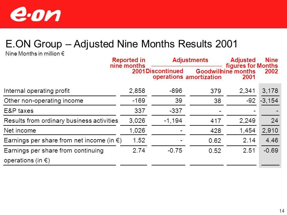 Nine Months 2002 3,178 -3,154 - 24 2,910 4.46 -0.69 Adjusted figures for nine months 2001 2,341 -92 - 2,249 1,454 2.14 2.51 Reported in nine months 20