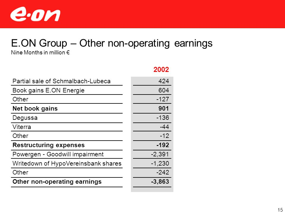 E.ON Group – Other non-operating earnings Nine Months in million € 15 Partial sale of Schmalbach-Lubeca Book gains E.ON Energie Other Net book gains Degussa Viterra Other Restructuring expenses Powergen - Goodwill impairment Writedown of HypoVereinsbank shares Other Other non-operating earnings 2002 424 604 -127 901 -136 -44 -12 -192 -2,391 -1,230 -242 -3,863