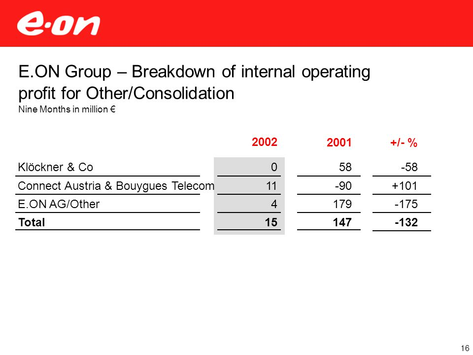 E.ON Group – Breakdown of internal operating profit for Other/Consolidation Nine Months in million € 16 2002 0 11 4 15 2001 Klöckner & Co Connect Austria & Bouygues Telecom E.ON AG/Other Total 58 -90 179 147 +/- % -58 +101 -175 -132