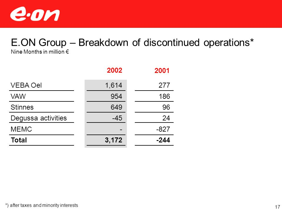 2002 1,614 954 649 -45 - 3,172 2001 E.ON Group – Breakdown of discontinued operations* Nine Months in million € VEBA Oel VAW Stinnes Degussa activities MEMC Total 277 186 96 24 -827 -244 17 *) after taxes and minority interests